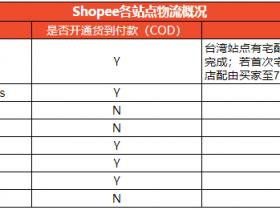Shopee虾皮那些站点支持货到付款一览