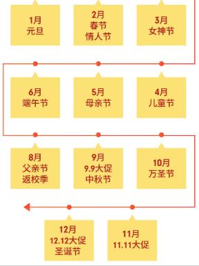 Shopee虾皮台湾重大节日日历