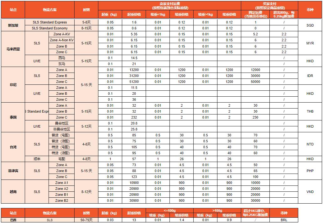 Shopee各国物流渠道时效和参考费用如下: